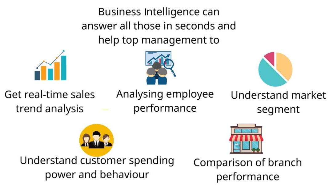 Business Intelligence Graph